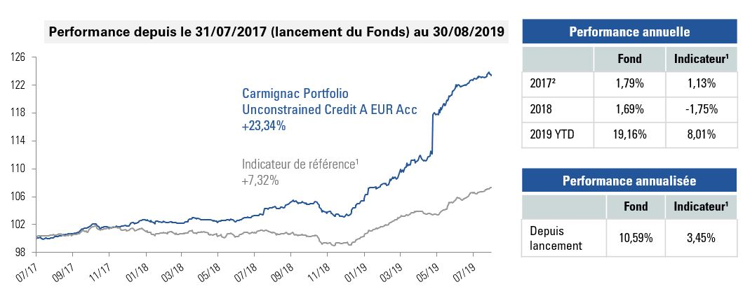 [Insights] 2019 09_FN_Fund_ CCR (Pro) FR